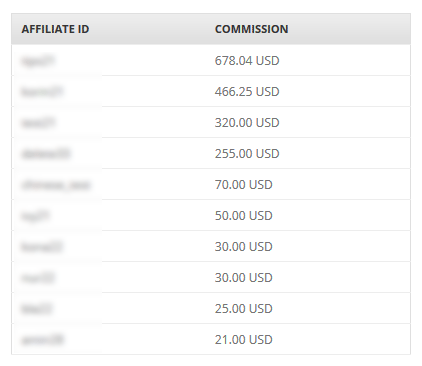 affiliate-leaderboard-by-commission-amount