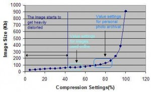image compression setting vs image size chart