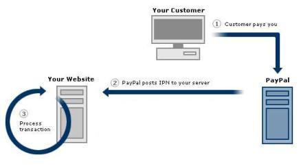 paypal-ipn-diagram_438