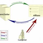 WordPress Affiliate Platform Plugin – Simple Affiliate Program Management Software