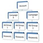 Recap of Google AdWords Basics – Improve Your Ad Performance