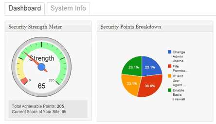Security points based score in dashboard