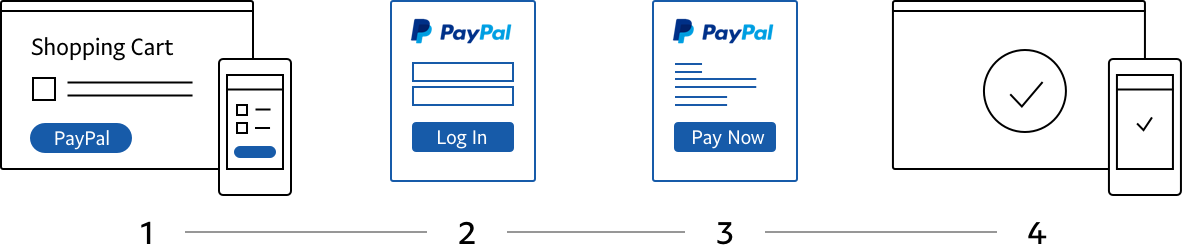 paypal-incontext-express-checkout-overview-example