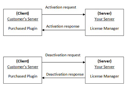license-key-activation-deactivation-process-diagram