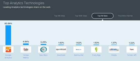 top-web-analytics-technologies-comparison