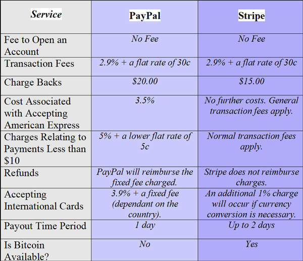 price-comparison-paypal-stripe