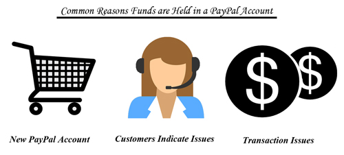 why-are-funds-held-in-paypal-account