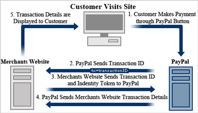 diagram-of-payment-data-transfer