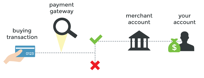payment-flow-payment-gateway